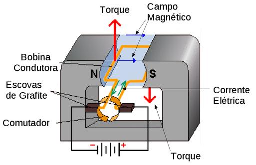 da36aa0d42a K. Motores Elétricos