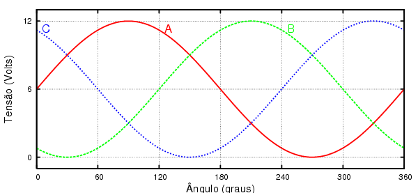 386df9cee64 Gráfico da variação senoidal da voltagem em um motor spindle de 3 fases  (fios)